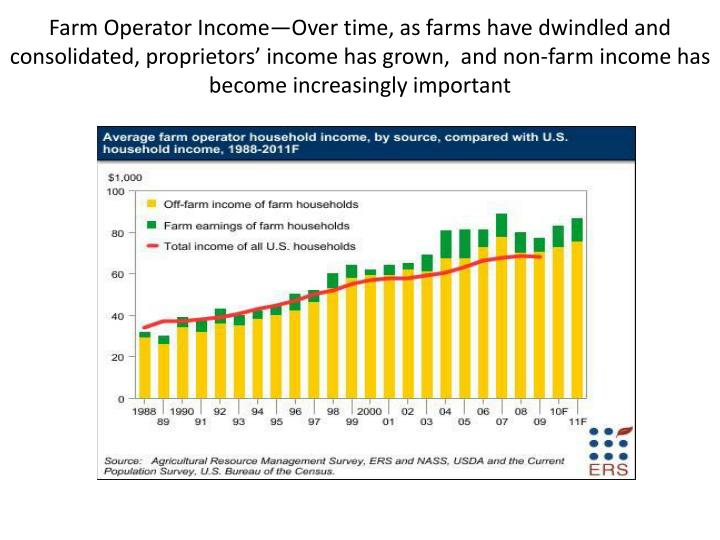 Farm Operator Income—Over time, as farms have dwindled and consolidated, proprietors' income has grown,  and non-farm income has become increasingly important