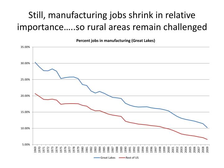 Still, manufacturing jobs shrink in relative importance…..so rural areas remain challenged