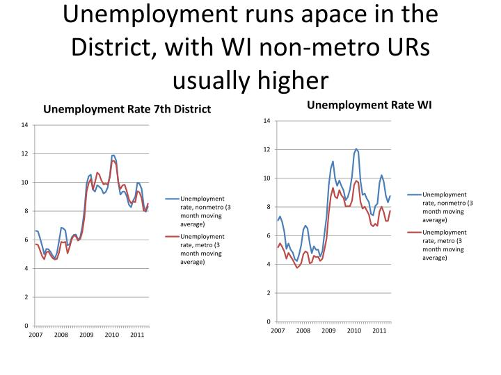 Unemployment runs apace in the District, with WI non-metro URs usually higher