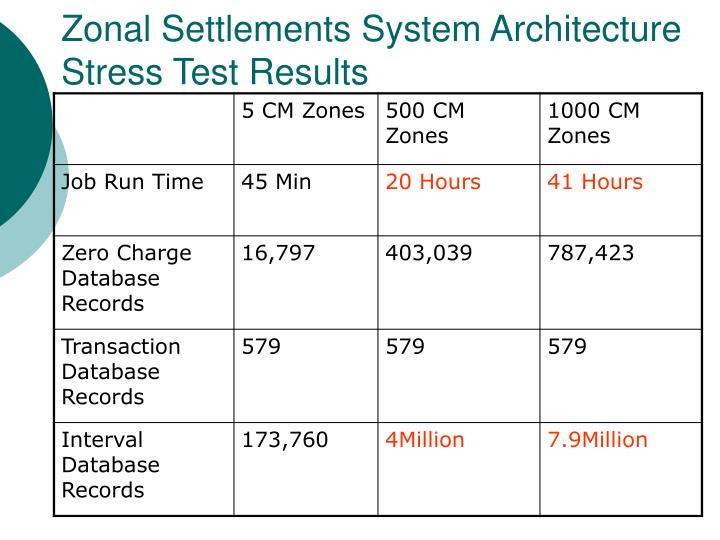 Zonal Settlements System Architecture Stress Test Results