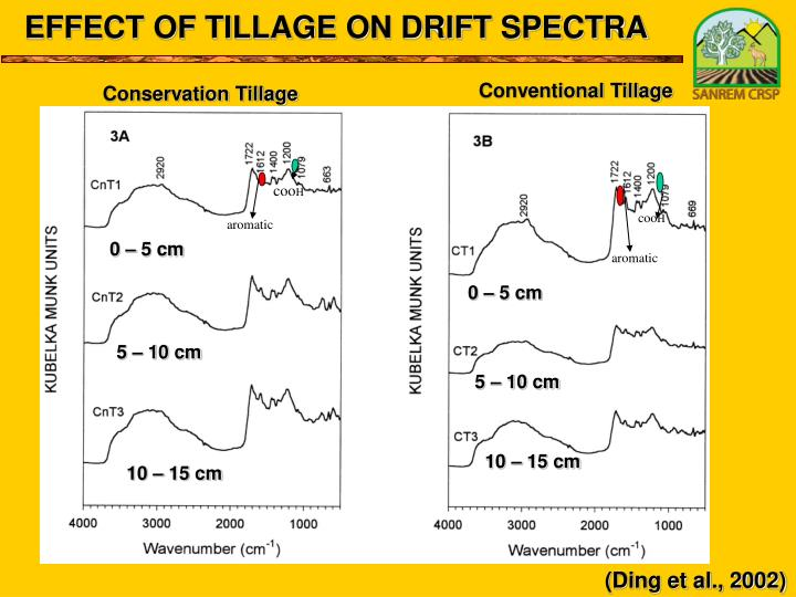 EFFECT OF TILLAGE ON DRIFT SPECTRA