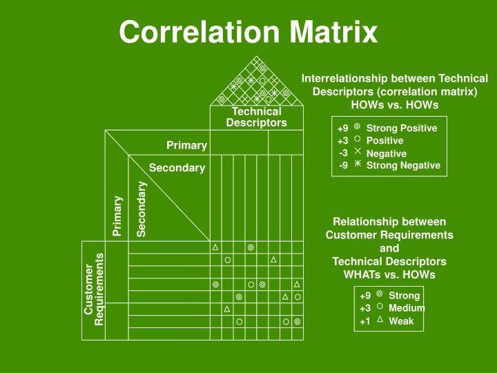Interrelationship between Technical