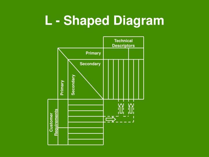 L - Shaped Diagram