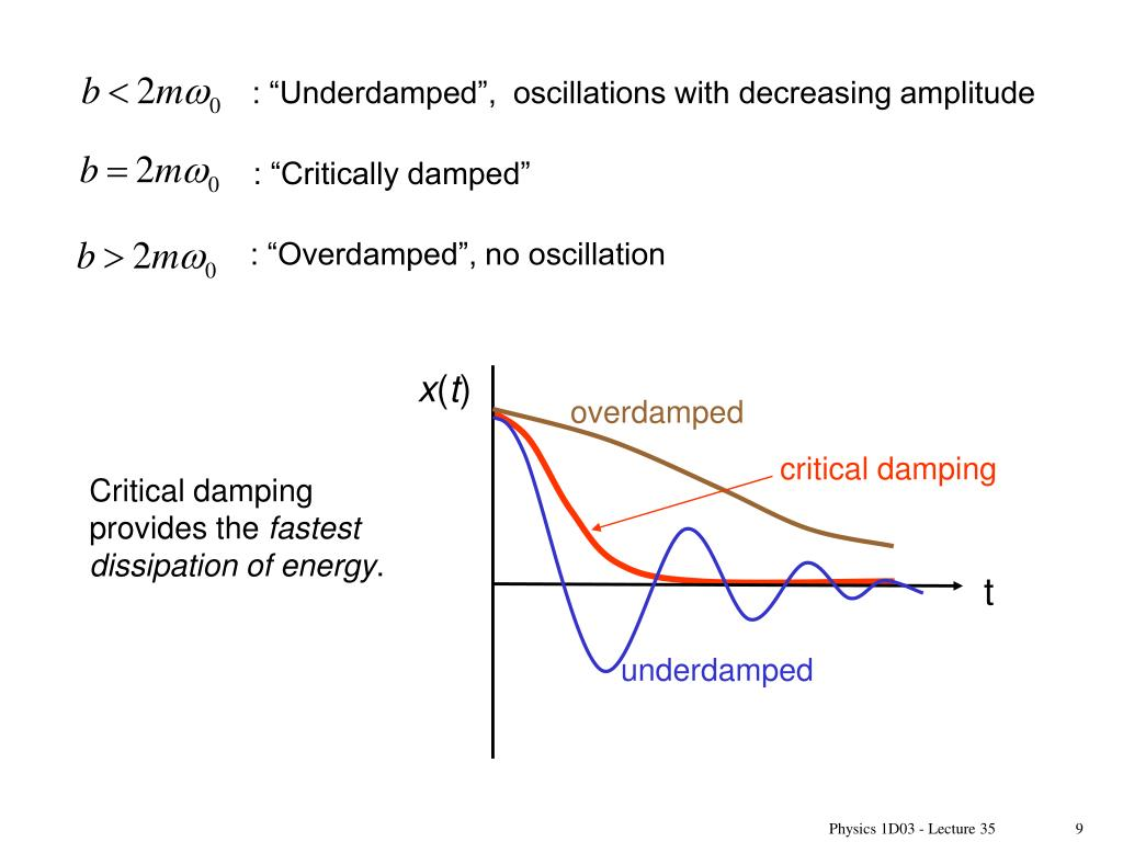 PPT - Damped Oscillations PowerPoint Presentation - ID:1826330