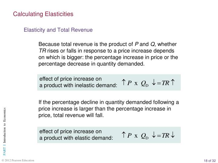effect of price increase on