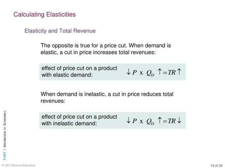 effect of price cut on a product