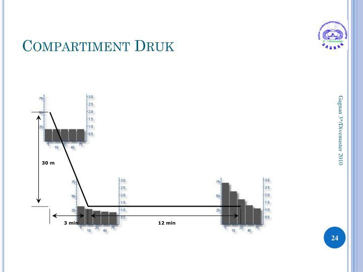 Compartiment Druk