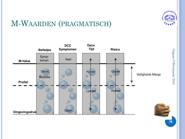 M-Waarden (pragmatisch)