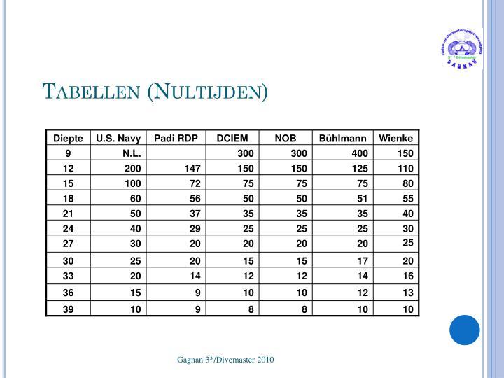 Tabellen (Nultijden)