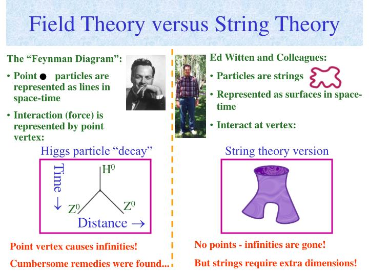 Field Theory versus String Theory