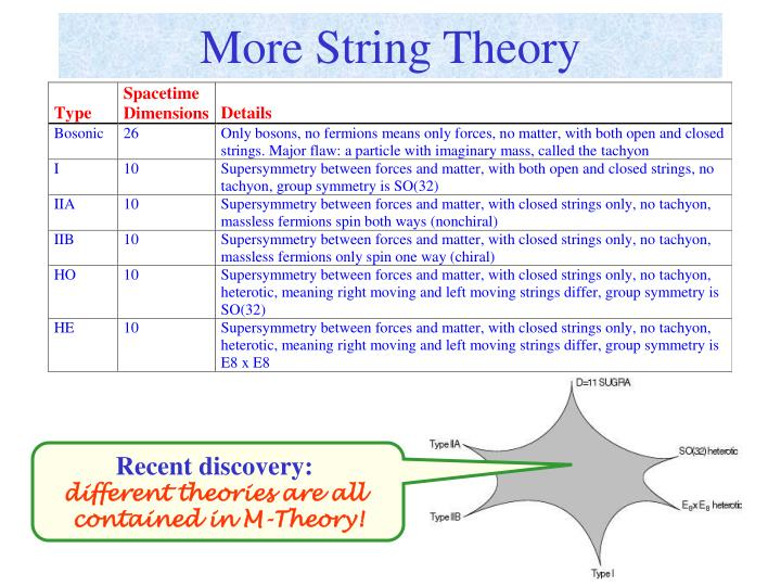 More String Theory