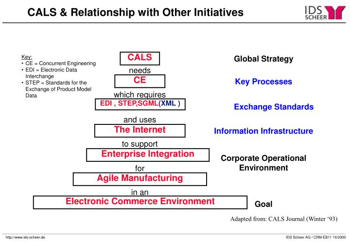CALS & Relationship with Other Initiatives