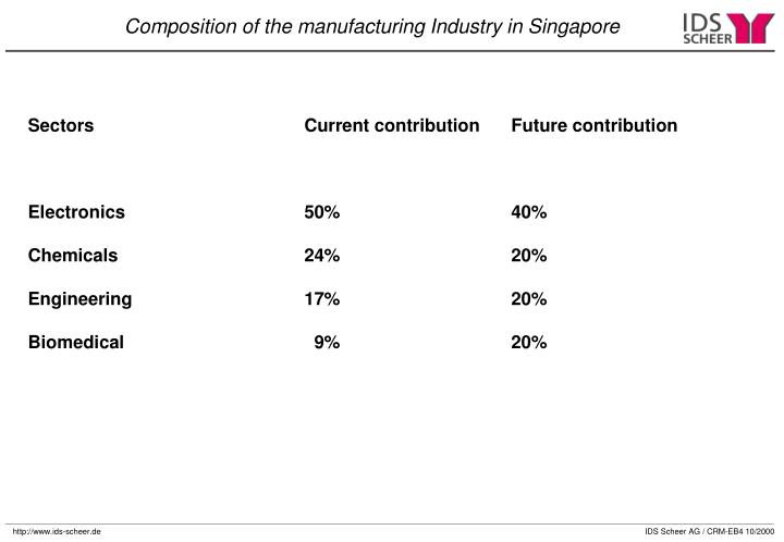 Sectors				Current contribution	Future contribution