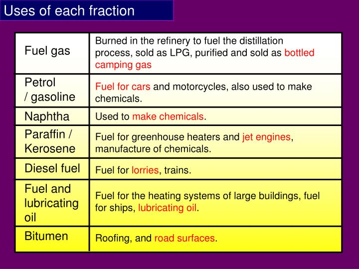 Uses of each fraction