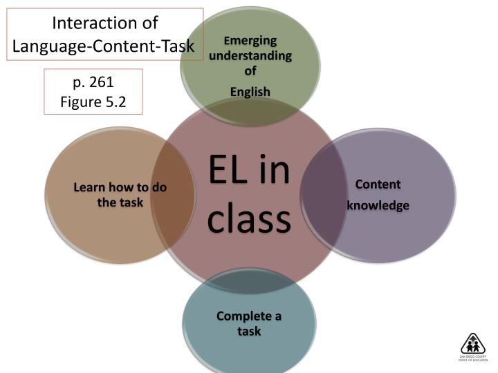 Interaction of
