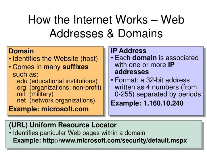 How the internet works web addresses domains