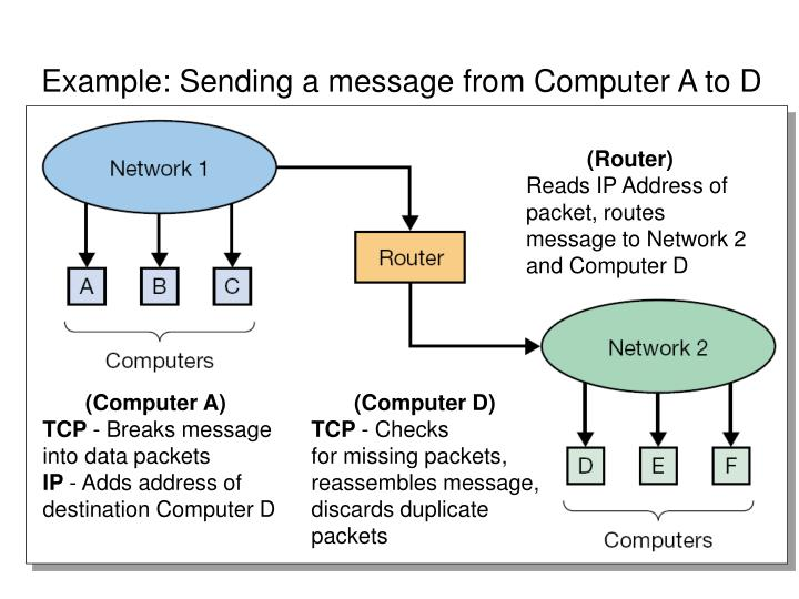 Example: Sending a message from Computer A to D