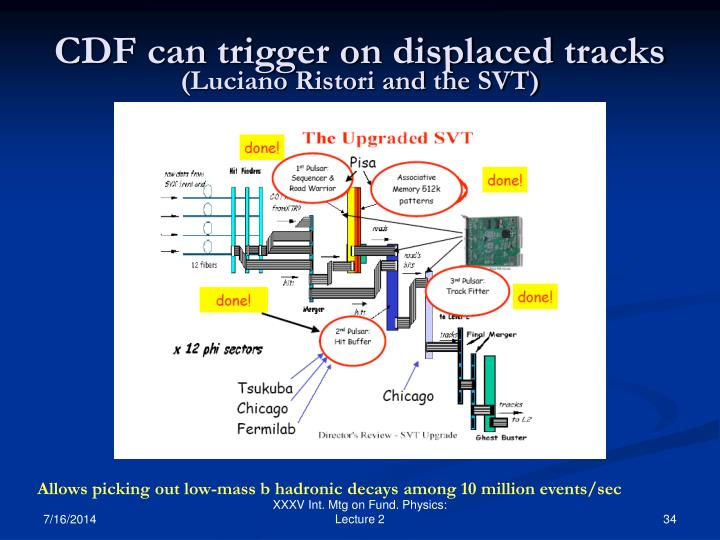 CDF can trigger on displaced tracks