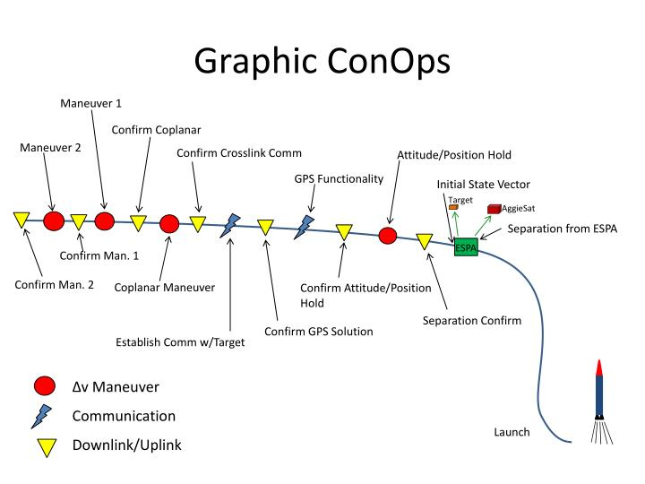 ppt - graphic conops powerpoint presentation - id:1828792, Powerpoint templates