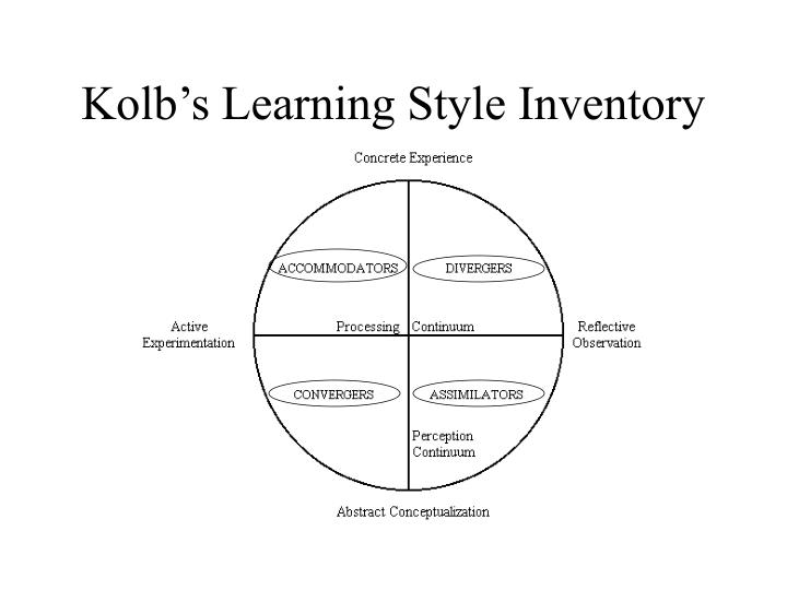 kolb learning styles inventory free