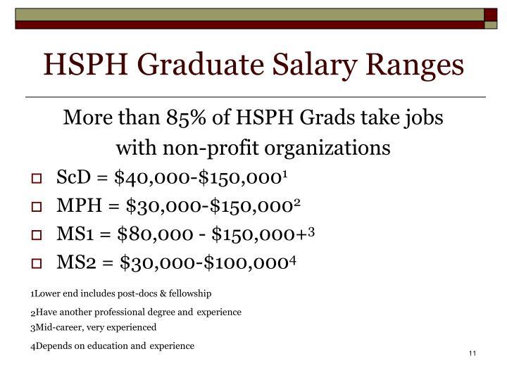 HSPH Graduate Salary Ranges