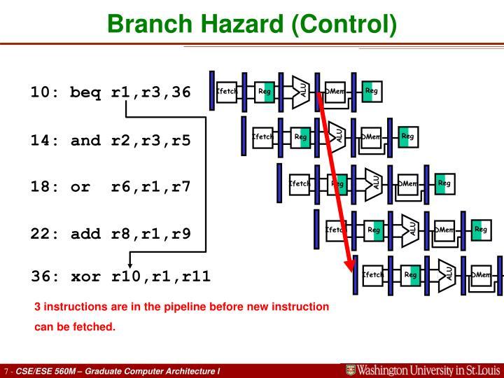 Branch Hazard (Control)