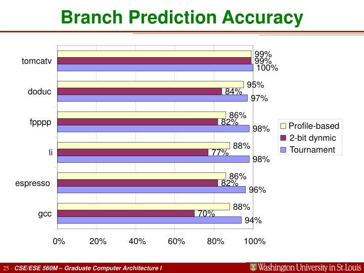 Branch Prediction Accuracy
