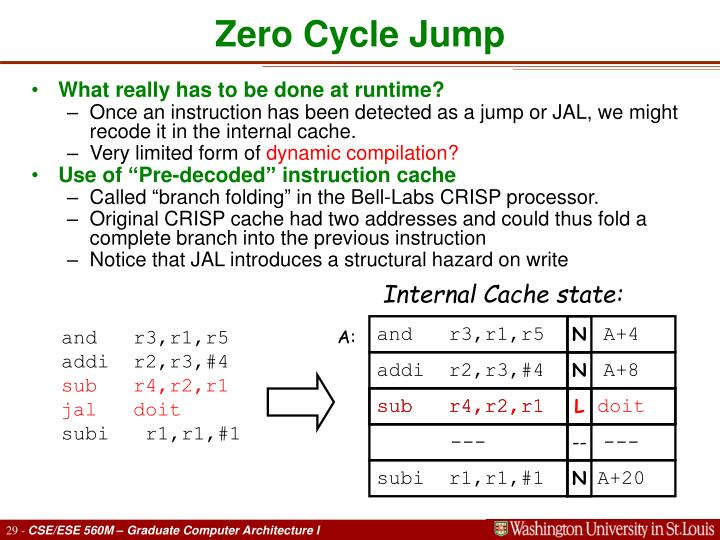Zero Cycle Jump