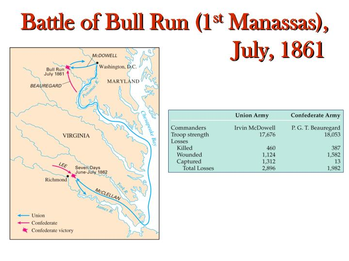 Battle of Bull Run (1
