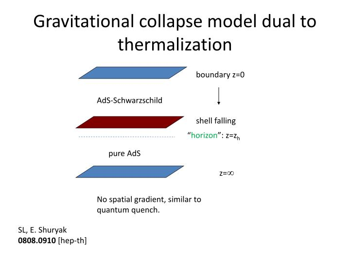 Gravitational collapse model dual to thermalization