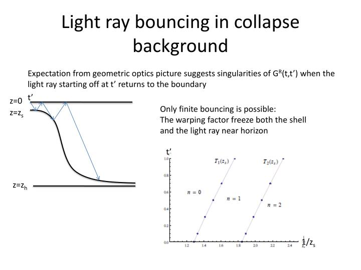 Light ray bouncing in collapse background