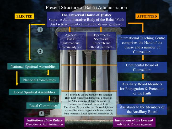 Present Structure of Bahá'í Administration
