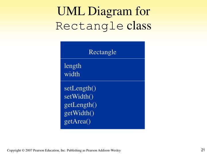 UML Diagram for
