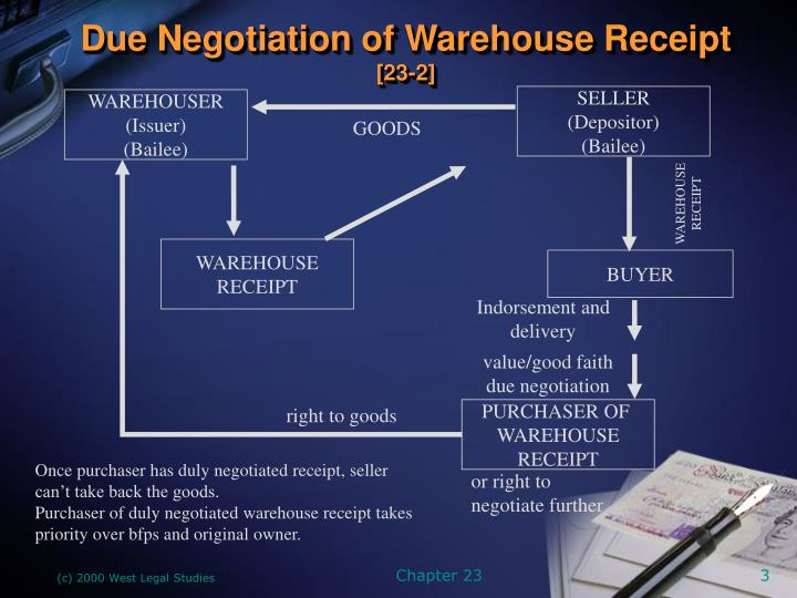 Due negotiation of warehouse receipt 23 2