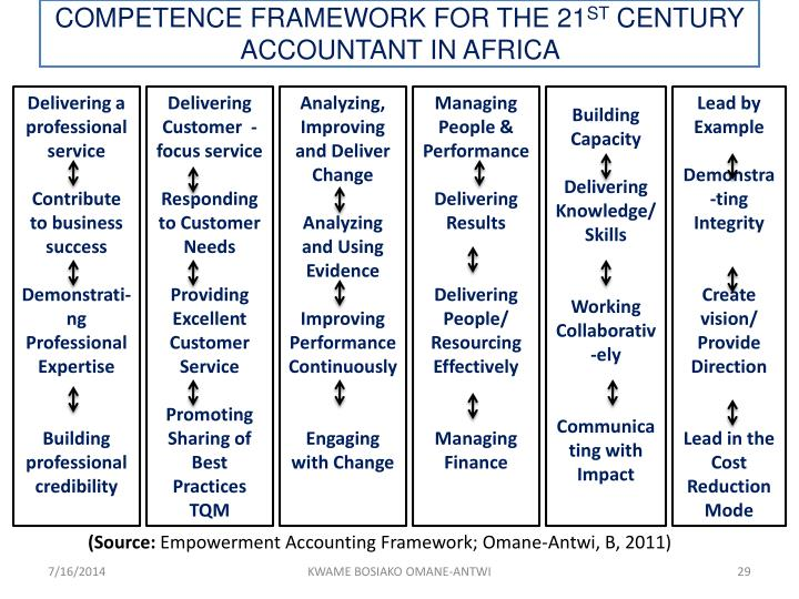 COMPETENCE FRAMEWORK FOR THE 21