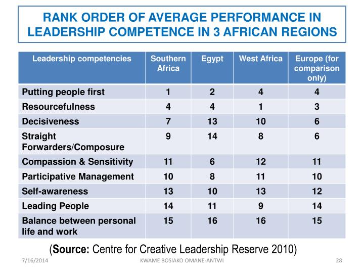 RANK ORDER OF AVERAGE PERFORMANCE IN LEADERSHIP COMPETENCE IN 3 AFRICAN REGIONS