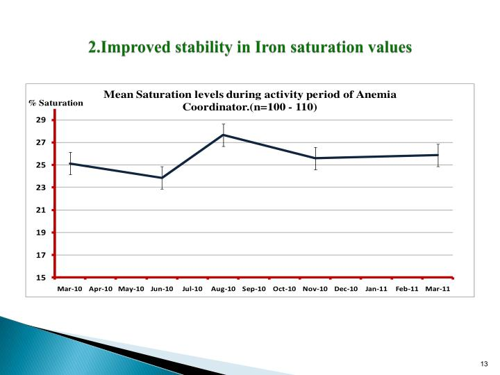 2.Improved stability in Iron saturation values