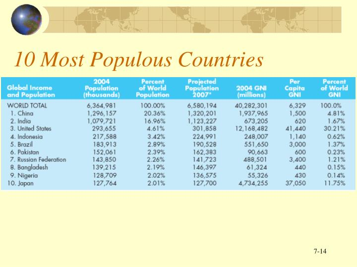 10 Most Populous Countries