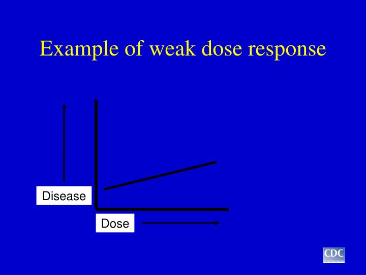 Example of weak dose response