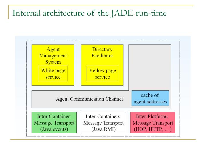 Internal architecture of the JADE run-time