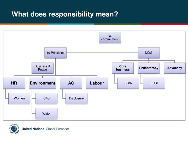 What does responsibility mean?