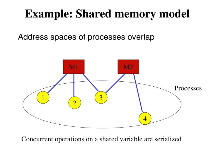 Address spaces of processes overlap