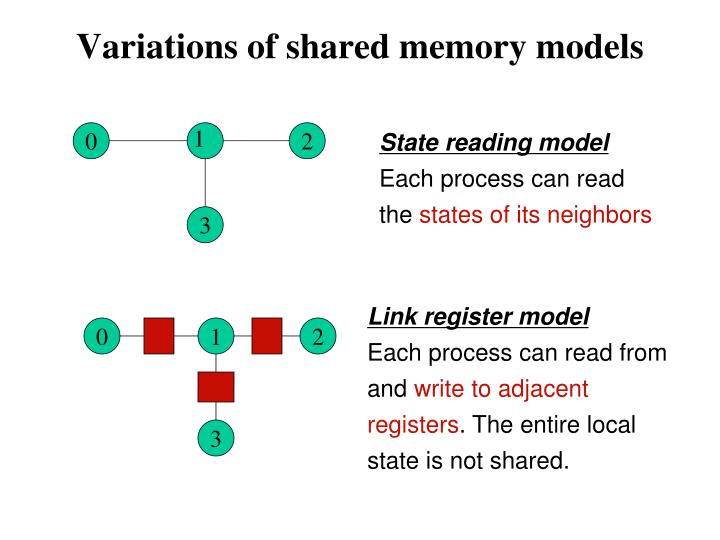 Variations of shared memory models