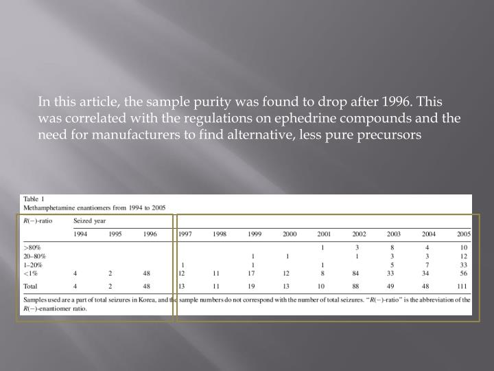 In this article, the sample purity was found to drop after 1996. This was correlated with the regulations on ephedrine compounds and the need for manufacturers to find alternative, less pure precursors