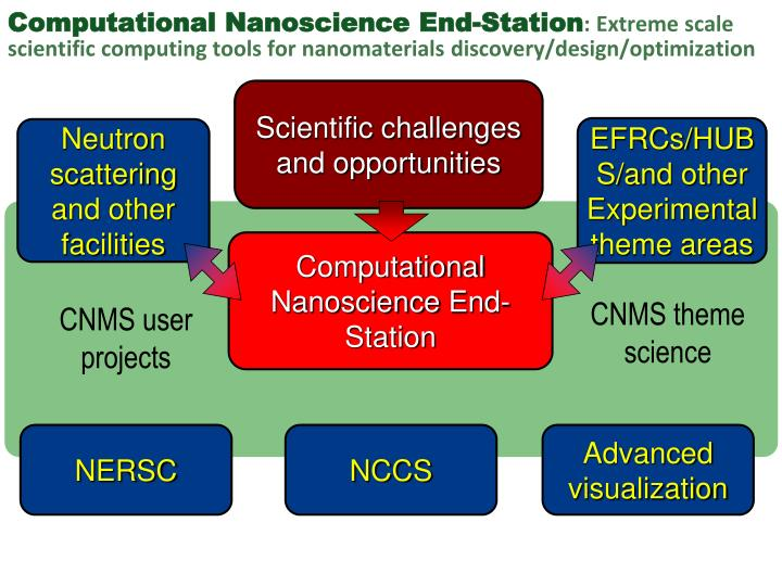 Scientific challenges and opportunities