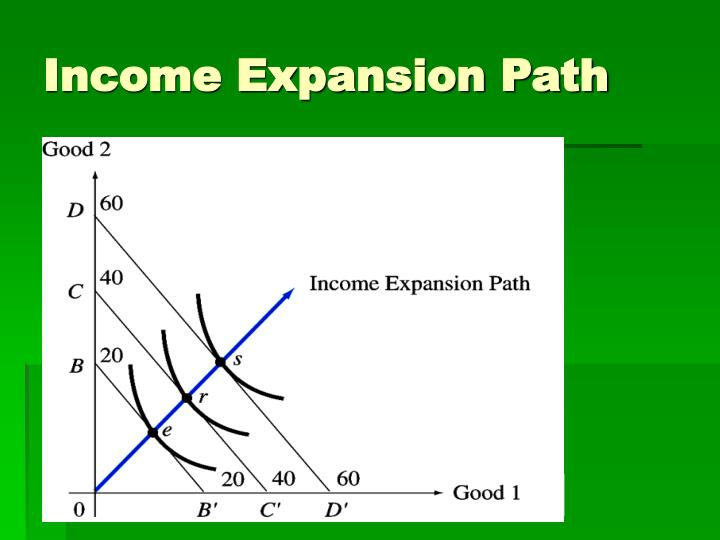 Income Expansion Path