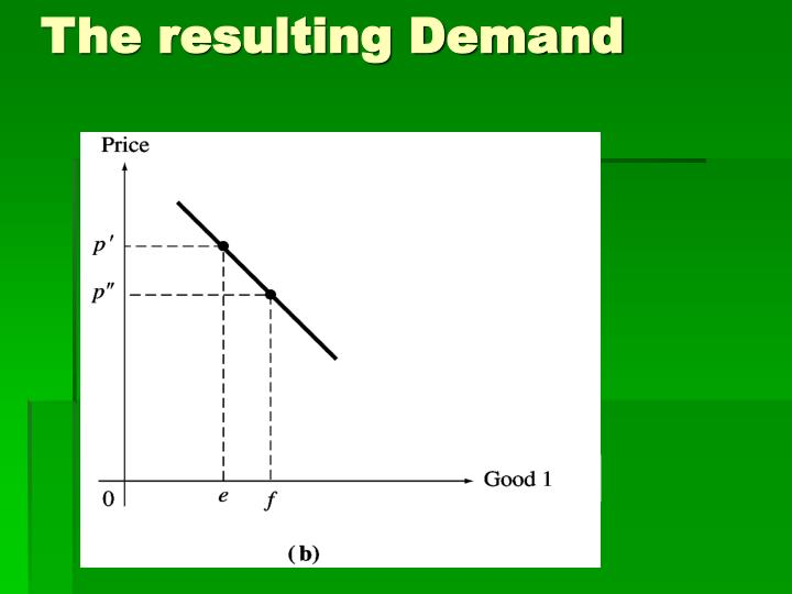 The resulting Demand