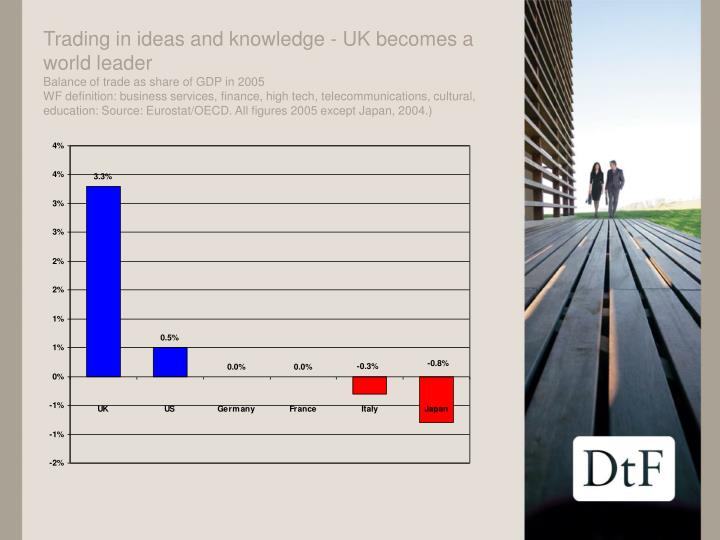 Trading in ideas and knowledge - UK becomes a world leader
