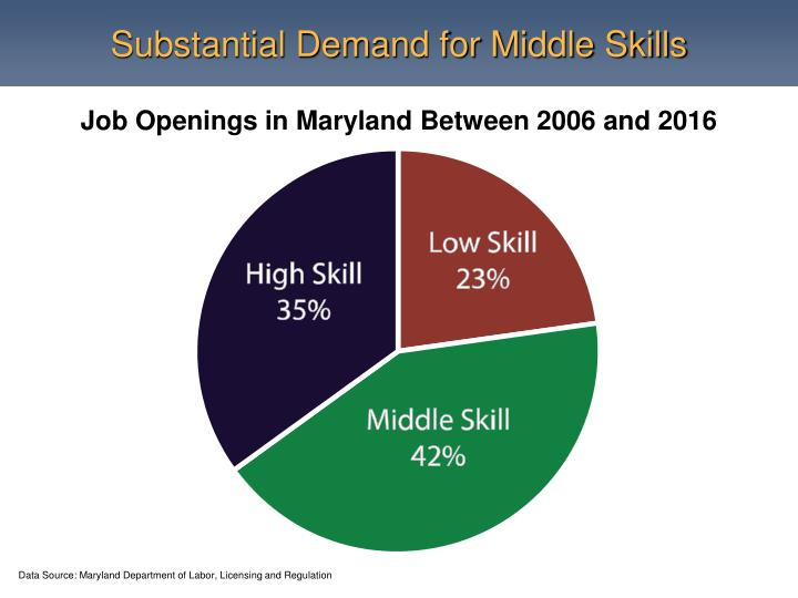 Substantial Demand for Middle Skills