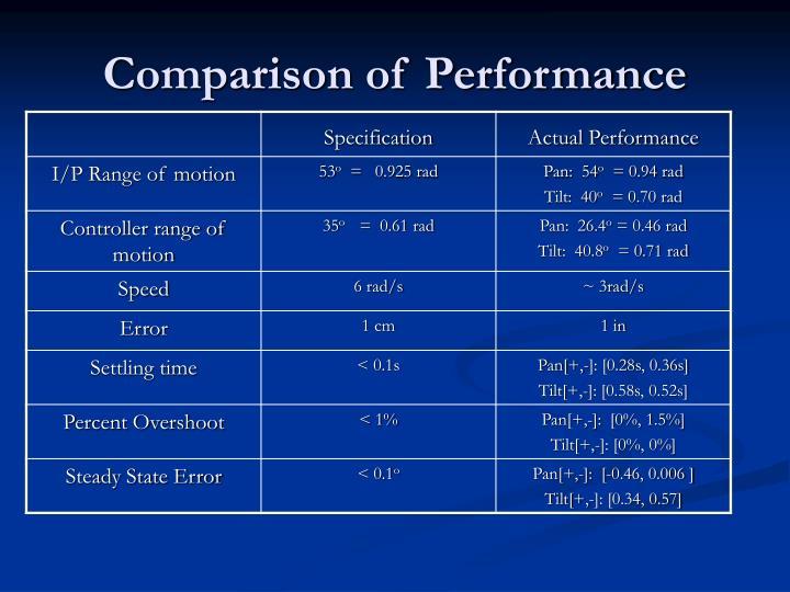 Comparison of Performance
